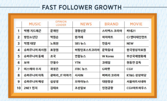 twiiter-2015-fast-follower-540x329.jpg