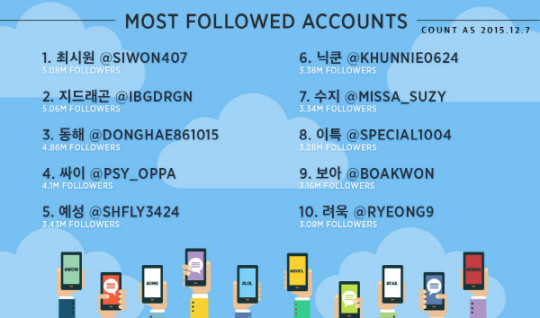 twiiter-2015-most-followed-accounts-540x318.jpg
