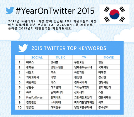 twiiter-2015-top-keywords-540x470.jpg